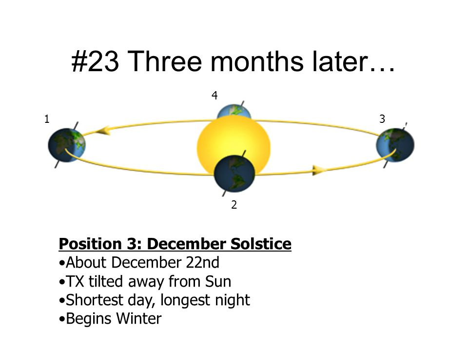 #23 Three months later… Position 3: December Solstice About December 22nd TX tilted away from Sun Shortest day, longest night Begins Winter 4 1 2 3
