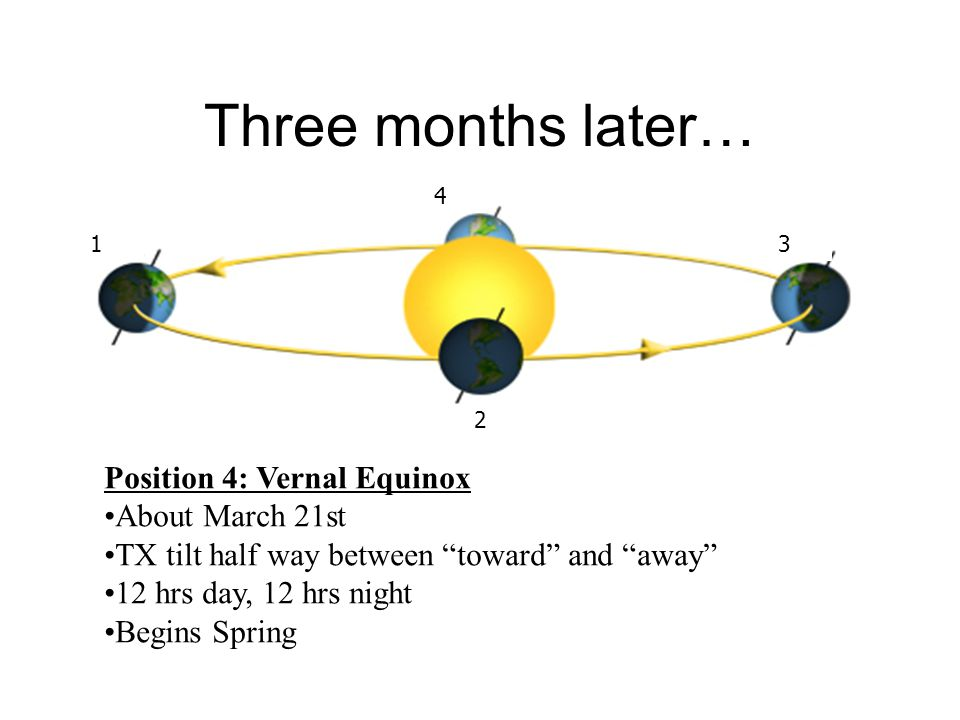 Three months later… Position 4: Vernal Equinox About March 21st TX tilt half way between toward and away 12 hrs day, 12 hrs night Begins Spring 4 1 2