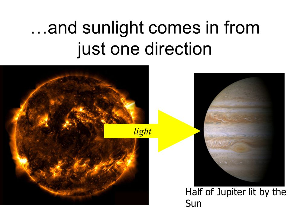 …and sunlight comes in from just one direction Half of Jupiter lit by the Sun light