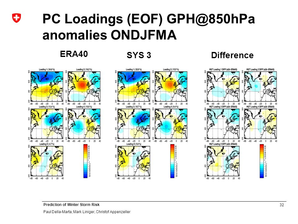 32 Prediction of Winter Storm Risk Paul Della-Marta, Mark Liniger, Christof Appenzeller PC Loadings (EOF) GPH@850hPa anomalies ONDJFMA ERA40 SYS 3Difference