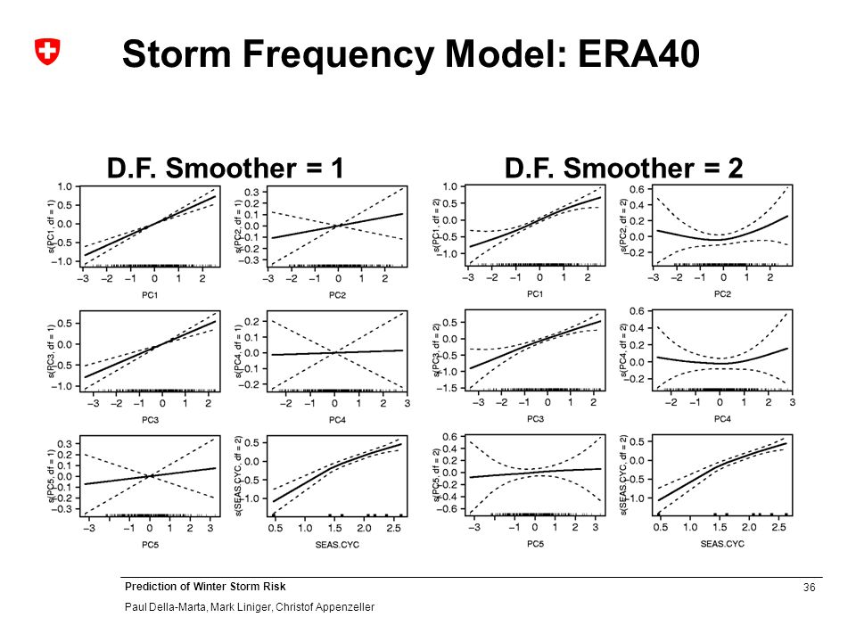 36 Prediction of Winter Storm Risk Paul Della-Marta, Mark Liniger, Christof Appenzeller Storm Frequency Model: ERA40 D.F. Smoother = 1D.F. Smoother =