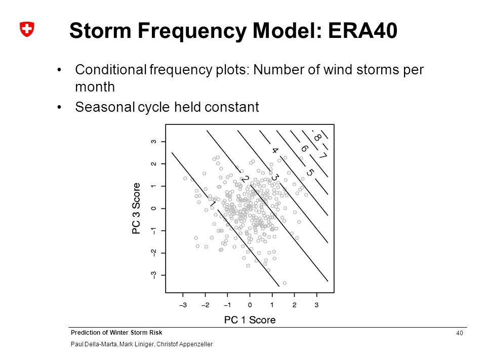40 Prediction of Winter Storm Risk Paul Della-Marta, Mark Liniger, Christof Appenzeller Storm Frequency Model: ERA40 Conditional frequency plots: Number of wind storms per month Seasonal cycle held constant