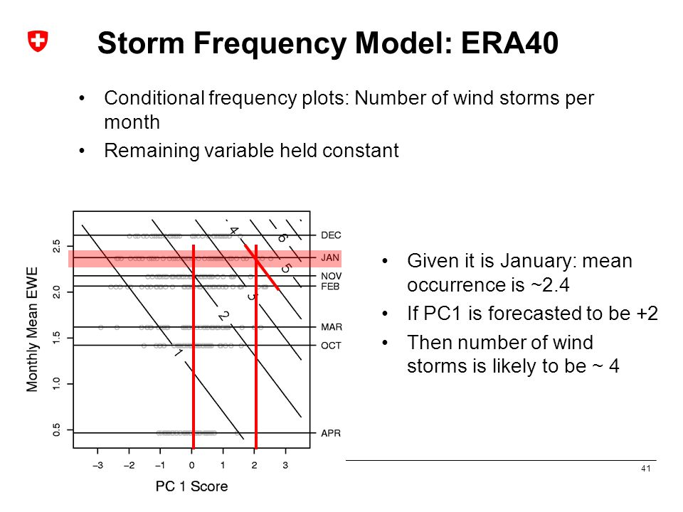 41 Prediction of Winter Storm Risk Paul Della-Marta, Mark Liniger, Christof Appenzeller Storm Frequency Model: ERA40 Conditional frequency plots: Numb