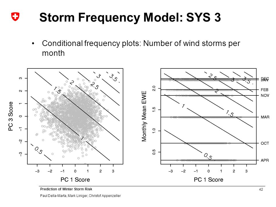 42 Prediction of Winter Storm Risk Paul Della-Marta, Mark Liniger, Christof Appenzeller Storm Frequency Model: SYS 3 Conditional frequency plots: Number of wind storms per month