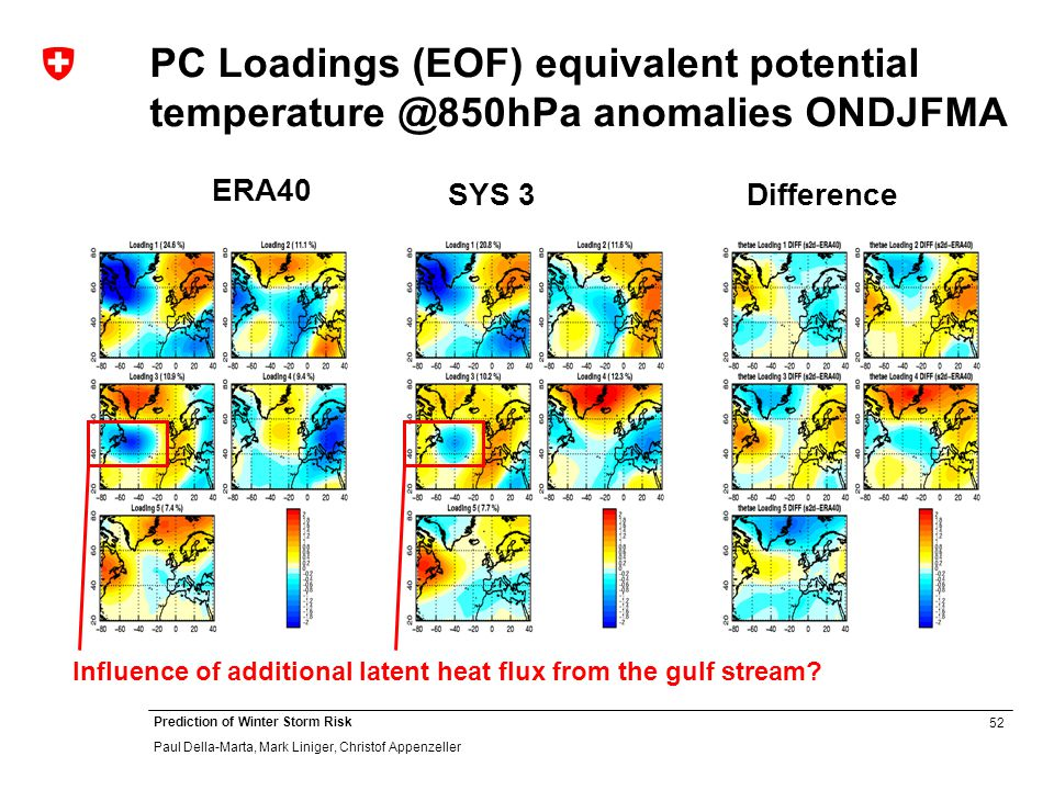 52 Prediction of Winter Storm Risk Paul Della-Marta, Mark Liniger, Christof Appenzeller PC Loadings (EOF) equivalent potential temperature @850hPa anomalies ONDJFMA ERA40 SYS 3Difference Influence of additional latent heat flux from the gulf stream?