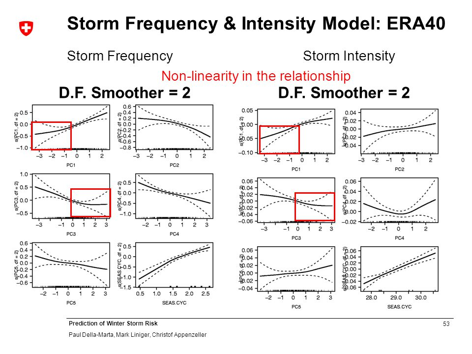 53 Prediction of Winter Storm Risk Paul Della-Marta, Mark Liniger, Christof Appenzeller Storm Frequency & Intensity Model: ERA40 Storm Frequency Storm Intensity Non-linearity in the relationship D.F.