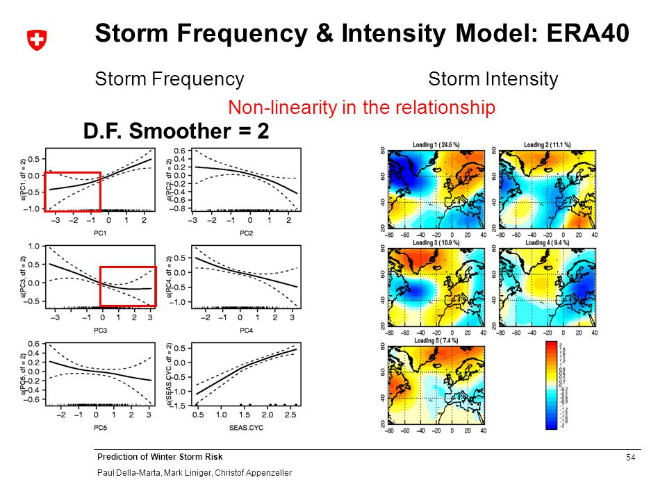 54 Prediction of Winter Storm Risk Paul Della-Marta, Mark Liniger, Christof Appenzeller Storm Frequency & Intensity Model: ERA40 Storm Frequency Storm Intensity Non-linearity in the relationship D.F.