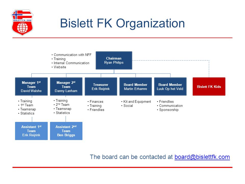 Bislett FK Organization Chairman Ryan Philips Manager 1 st Team David Walshe Manager 2 st Team Danny Lanham Treasurer Erik Reijrink Board Member Marti