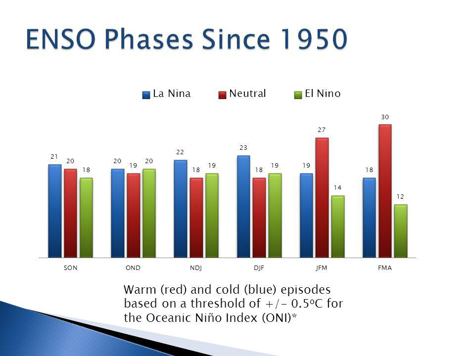 Warm (red) and cold (blue) episodes based on a threshold of +/- 0.5 o C for the Oceanic Niño Index (ONI)*