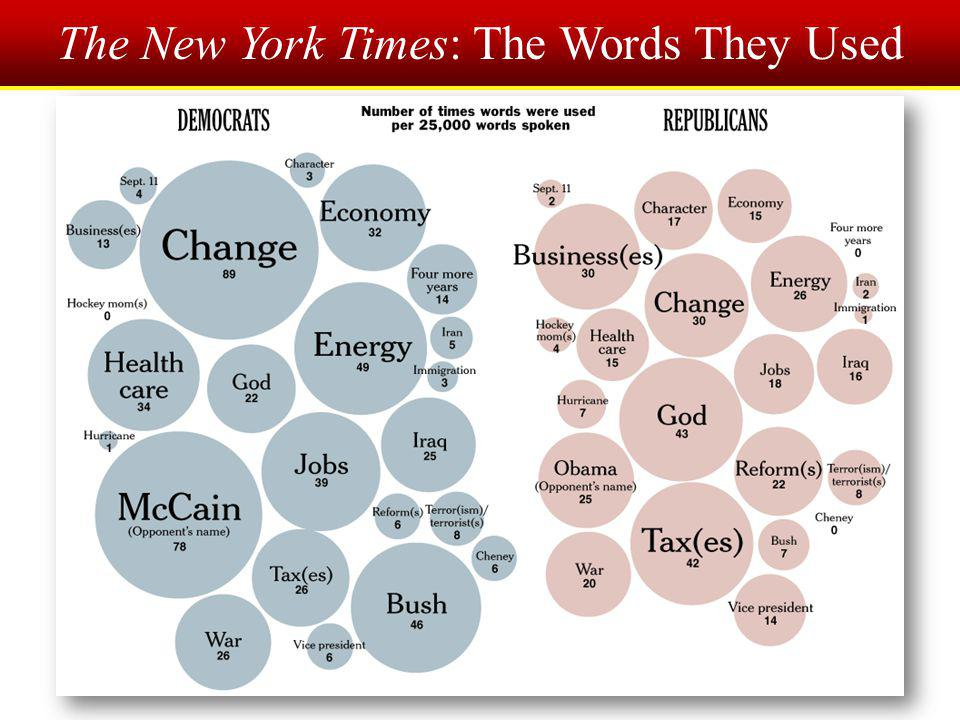 The New York Times: The Words They Used