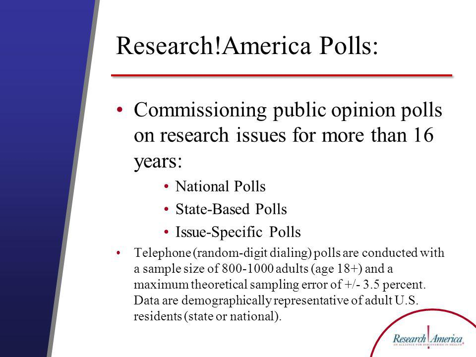 Research!America Polls: Commissioning public opinion polls on research issues for more than 16 years: National Polls State-Based Polls Issue-Specific Polls Telephone (random-digit dialing) polls are conducted with a sample size of adults (age 18+) and a maximum theoretical sampling error of +/- 3.5 percent.