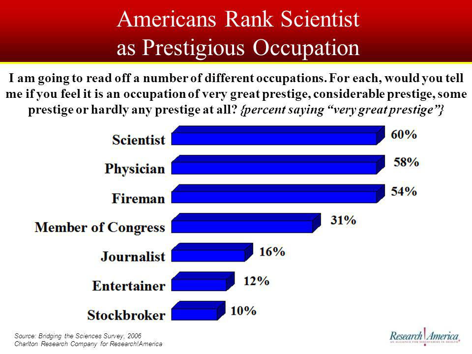 Americans Rank Scientist as Prestigious Occupation Source: Bridging the Sciences Survey, 2006 Charlton Research Company for Research!America I am going to read off a number of different occupations.