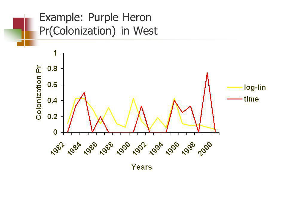 Example: Purple Heron Pr(Colonization) in West