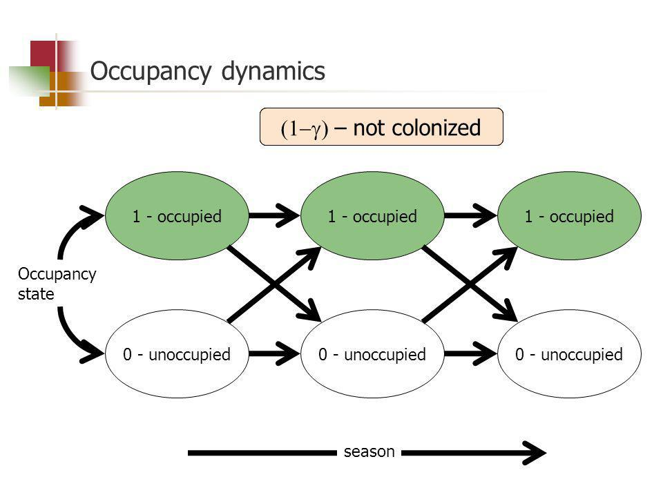 Occupancy dynamics 0 - unoccupied 1 - occupied 0 - unoccupied 1 - occupied 0 - unoccupied 1 - occupied season Occupancy state – local extinction – colonization – not extinct – not colonized