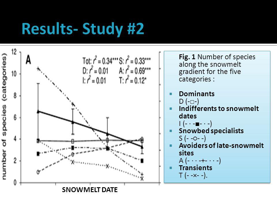 SNOWMELT DATE