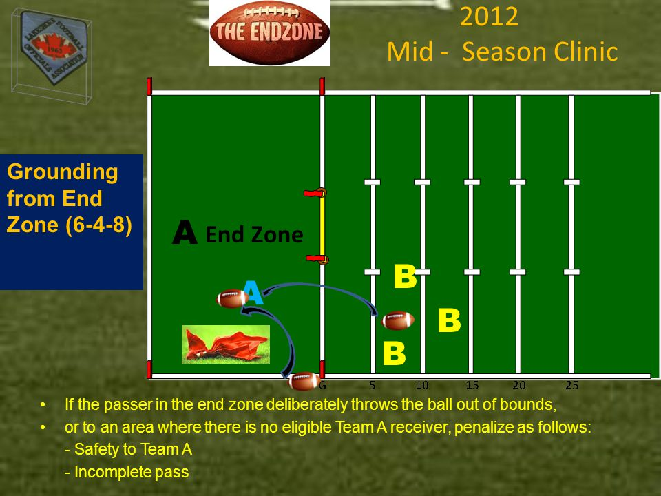2012 Mid - Season Clinic If the passer in the end zone deliberately throws the ball out of bounds, or to an area where there is no eligible Team A receiver, penalize as follows: - Safety to Team A - Incomplete pass Grounding from End Zone (6-4-8) End Zone A A B B B