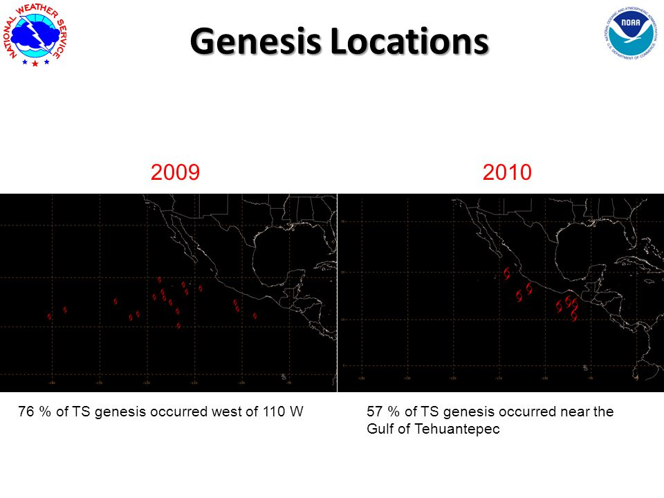 Genesis Locations Genesis Locations 57 % of TS genesis occurred near the Gulf of Tehuantepec 76 % of TS genesis occurred west of 110 W 20092010