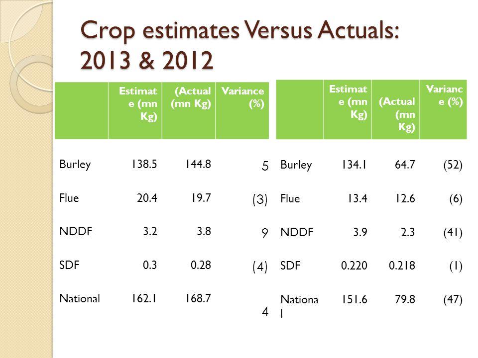 Crop estimates Versus Actuals: 2013 & 2012 Estimat e (mn Kg) (Actual (mn Kg) Variance (%) Burley138.5144.8 5 Flue20.419.7 (3) NDDF3.23.8 9 SDF0.30.28 (4) National162.1168.7 4 Estimat e (mn Kg) (Actual (mn Kg) Varianc e (%) Burley134.164.7(52) Flue13.412.6(6) NDDF3.92.3(41) SDF0.2200.218(1) Nationa l 151.679.8(47)