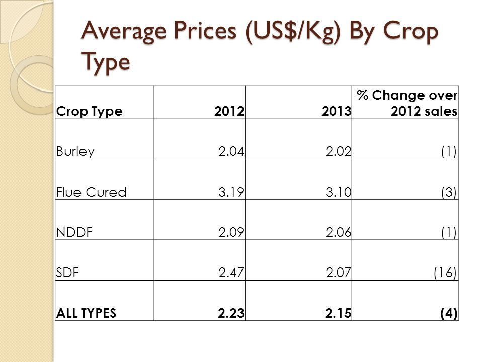Average Prices (US$/Kg) By Crop Type Crop Type20122013 % Change over 2012 sales Burley 2.04 2.02 (1) Flue Cured 3.19 3.10 (3) NDDF 2.09 2.06 (1) SDF 2.47 2.07 (16) ALL TYPES 2.23 2.15 (4)