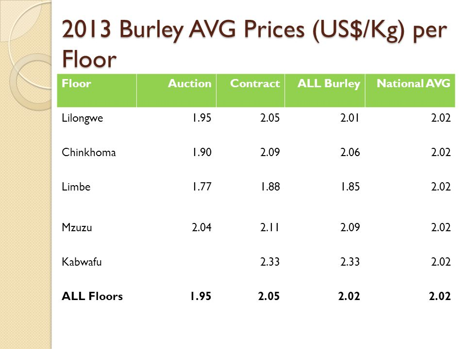 2013 Burley AVG Prices (US$/Kg) per Floor FloorAuctionContractALL BurleyNational AVG Lilongwe1.952.052.012.02 Chinkhoma1.902.092.062.02 Limbe1.771.881.852.02 Mzuzu2.042.112.092.02 Kabwafu2.33 2.02 ALL Floors1.952.052.02