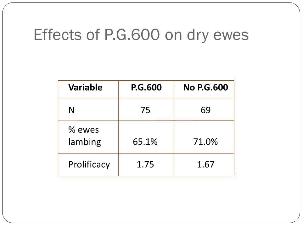 Effects of P.G.600 on dry ewes Variable P.G.600No P.G.600 N7569 % ewes lambing65.1%71.0% Prolificacy1.751.67
