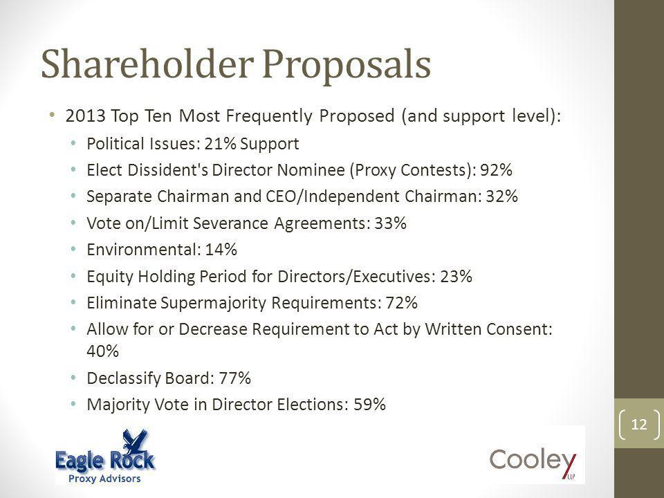 Shareholder Proposals 2013 Top Ten Most Frequently Proposed (and support level): Political Issues: 21% Support Elect Dissident's Director Nominee (Pro