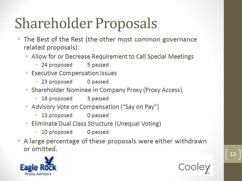 Shareholder Proposals The Best of the Rest (the other most common governance related proposals): Allow for or Decrease Requirement to Call Special Meetings 24 proposed5 passed Executive Compensation Issues 23 proposed0 passed Shareholder Nominee in Company Proxy (Proxy Access) 18 proposed3 passed Advisory Vote on Compensation (Say on Pay ) 13 proposed0 passed Eliminate Dual Class Structure (Unequal Voting) 10 proposed0 passed A large percentage of these proposals were either withdrawn or omitted.