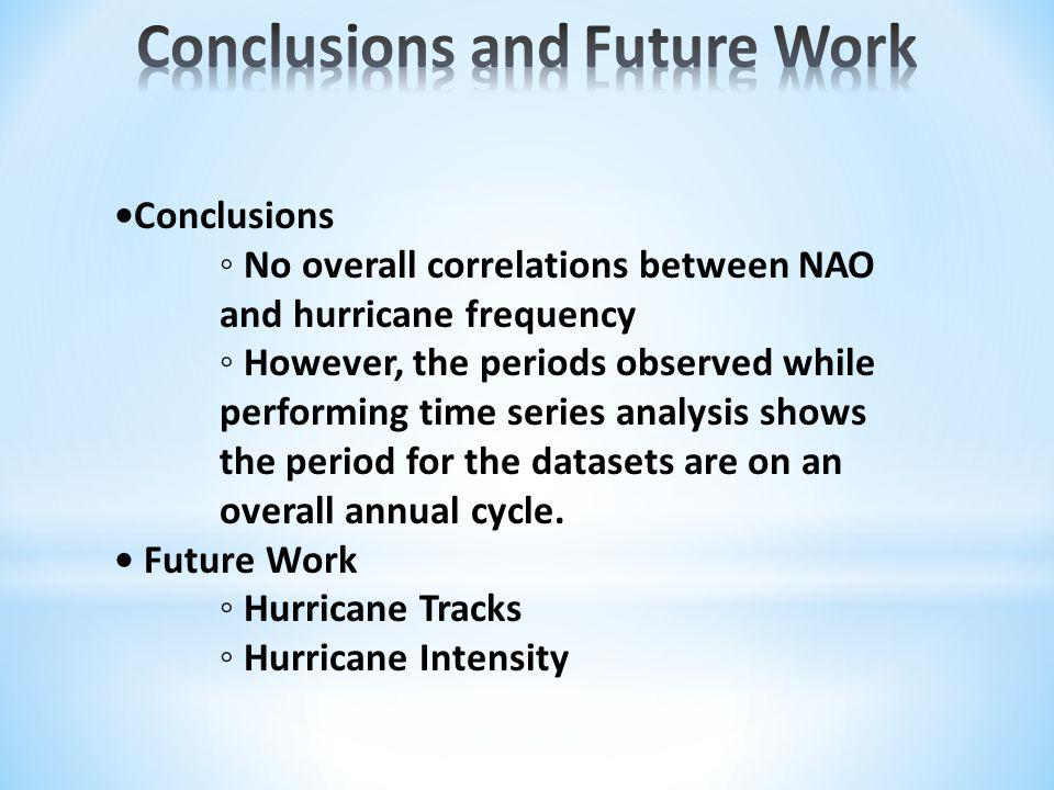 Conclusions No overall correlations between NAO and hurricane frequency However, the periods observed while performing time series analysis shows the period for the datasets are on an overall annual cycle.