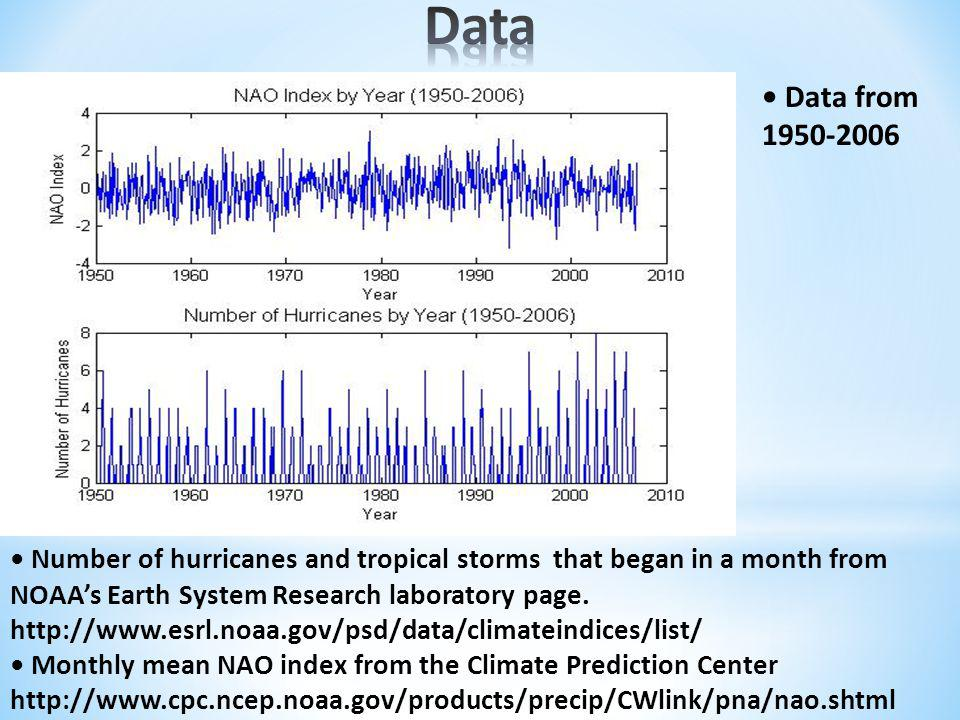 Data from 1950-2006 Number of hurricanes and tropical storms that began in a month from NOAAs Earth System Research laboratory page.