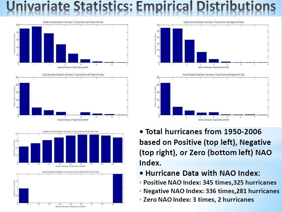 Total hurricanes from 1950-2006 based on Positive (top left), Negative (top right), or Zero (bottom left) NAO Index.