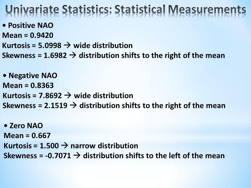 Critical Chi2 = 15.5073 Blue Chi2Pos = 332.0328 Green Chi2Neg = 860.9289 Red Chi2Zero = 13.1163 Magenta Chi-squared value for zero NAO is less than the critical chi-squared value.
