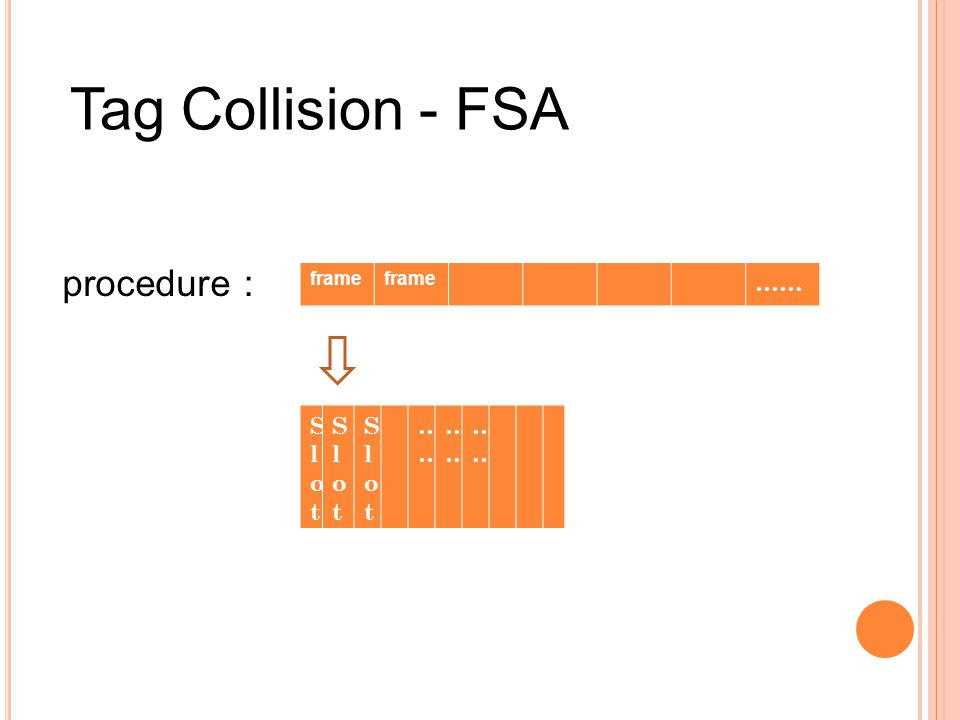 SlotSlot SlotSlot SlotSlot……… frame …… procedure Tag Collision - FSA