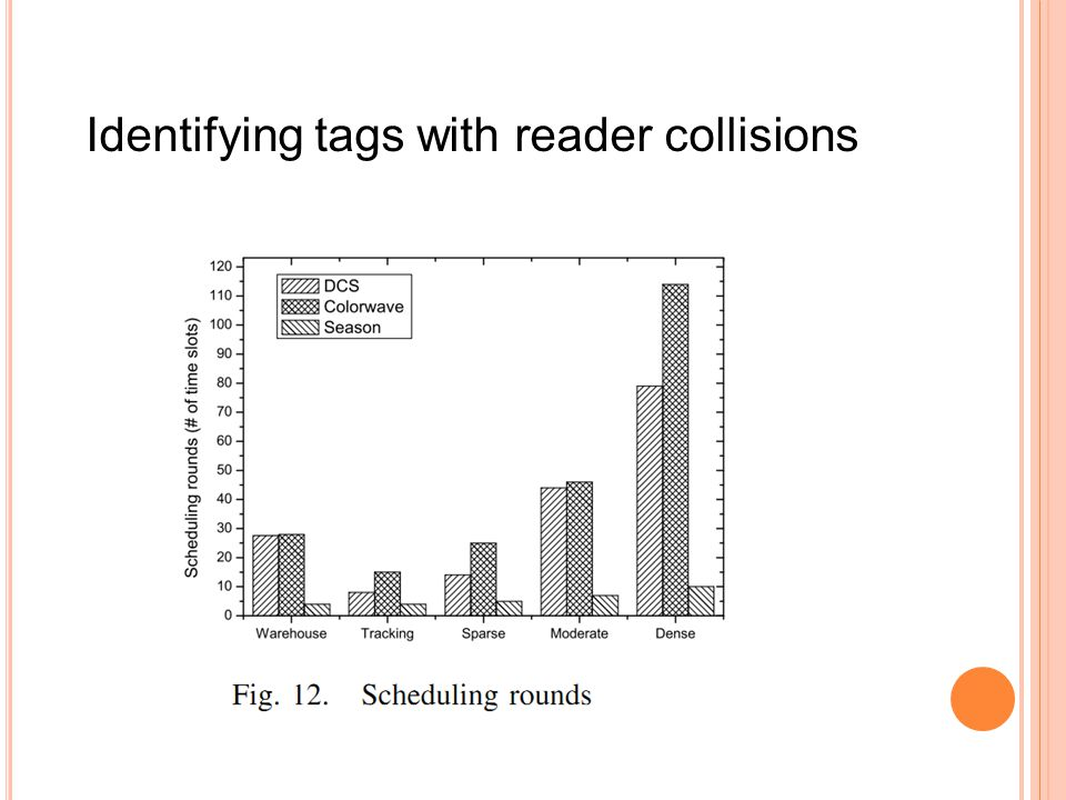 Identifying tags with reader collisions