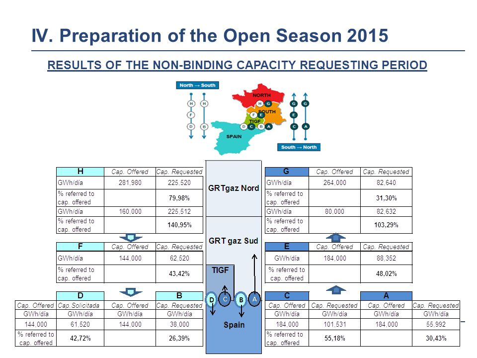 18 IV. Preparation of the Open Season 2015 RESULTS OF THE NON-BINDING CAPACITY REQUESTING PERIOD