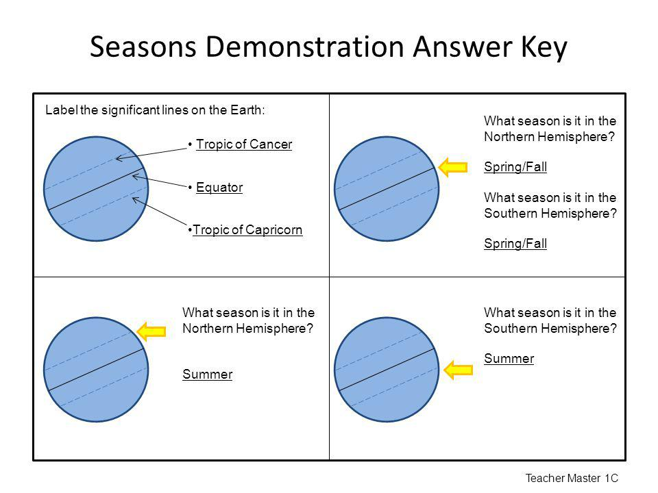 Seasons Demonstration Answer Key Tropic of Cancer Equator Tropic of Capricorn Label the significant lines on the Earth: What season is it in the North