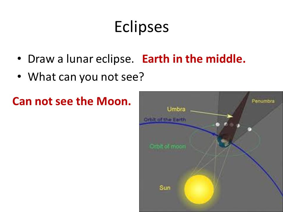 Eclipses Draw a lunar eclipse. What can you not see? Earth in the middle. Can not see the Moon.