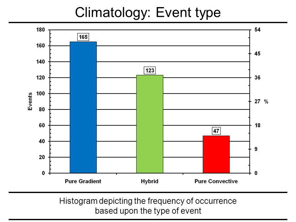 Histogram depicting the frequency of occurrence based upon the type of event Climatology: Event type
