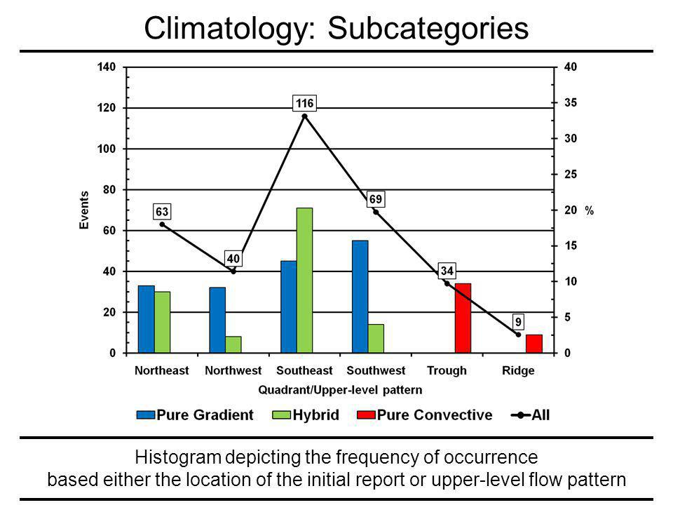 Histogram depicting the frequency of occurrence based either the location of the initial report or upper-level flow pattern Climatology: Subcategories