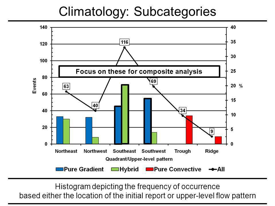 Histogram depicting the frequency of occurrence based either the location of the initial report or upper-level flow pattern Climatology: Subcategories Focus on these for composite analysis