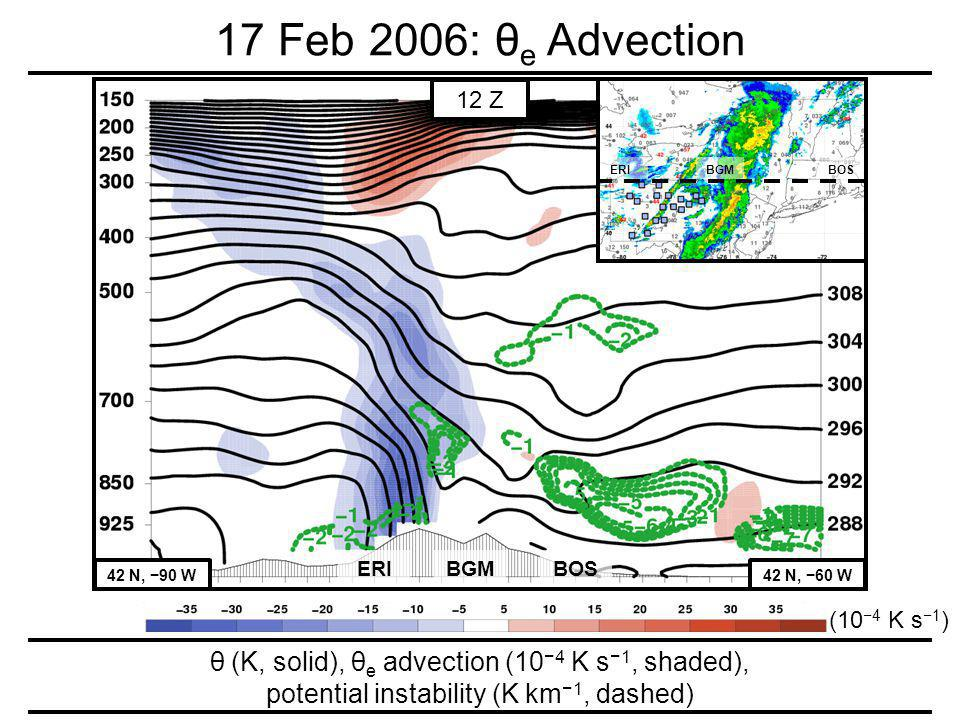 17 Feb 2006: θ e Advection ERI 42 N, 90 W42 N, 60 W BGMBOS 12 Z ERI BGM BOS θ (K, solid), θ e advection (10 4 K s1, shaded), potential instability (K km 1, dashed) (10 4 K s1 )