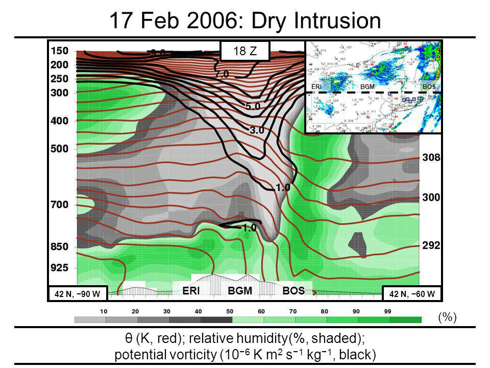 17 Feb 2006: Dry Intrusion (%) ERI 42 N, 90 W42 N, 60 W BGMBOS 18 Z ERI BGM BOS θ (K, red); relative humidity(%, shaded); potential vorticity (10 6 K m 2 s 1 kg 1, black)