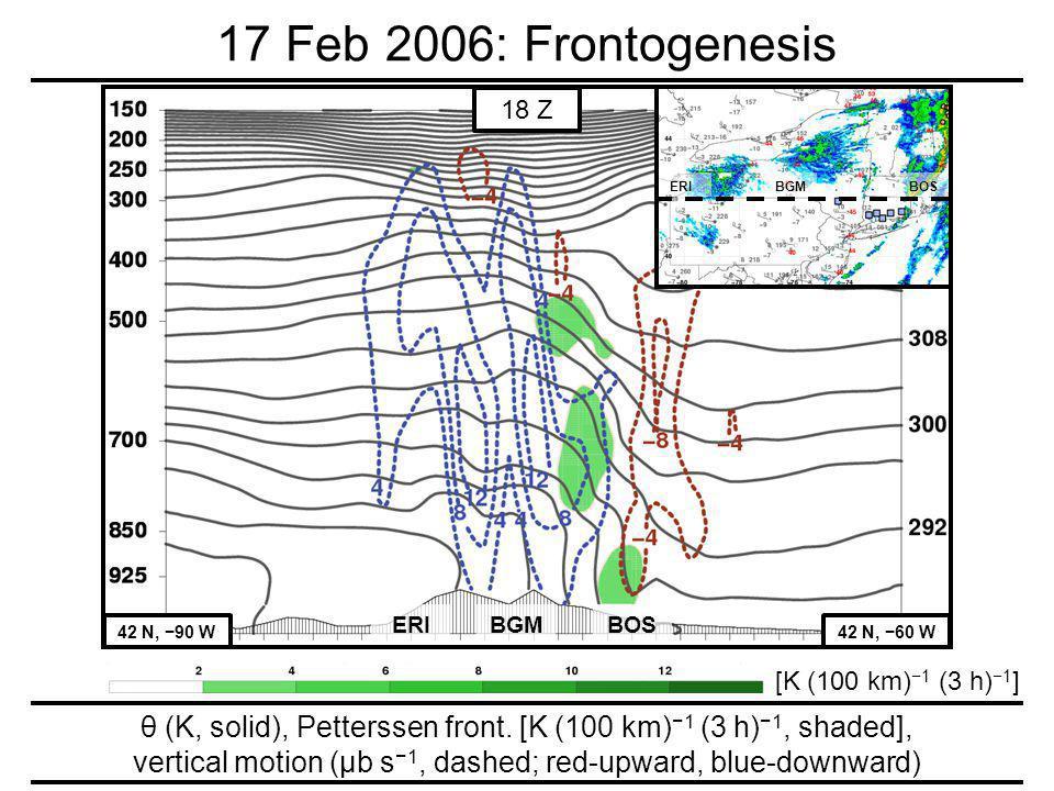 ERI 42 N, 90 W42 N, 60 W BGMBOS 18 Z ERI BGM BOS [K (100 km)1 (3 h) 1 ] θ (K, solid), Petterssen front.