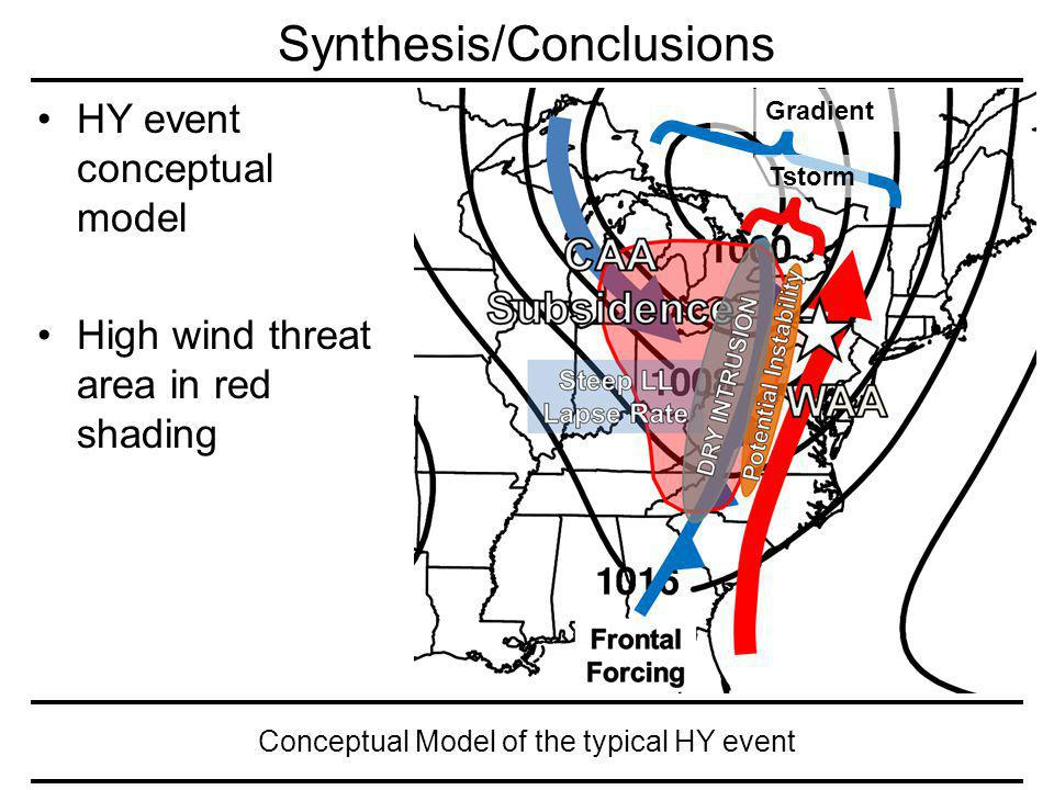 Conceptual Model of the typical HY event Synthesis/Conclusions HY event conceptual model High wind threat area in red shading Tstorm Gradient
