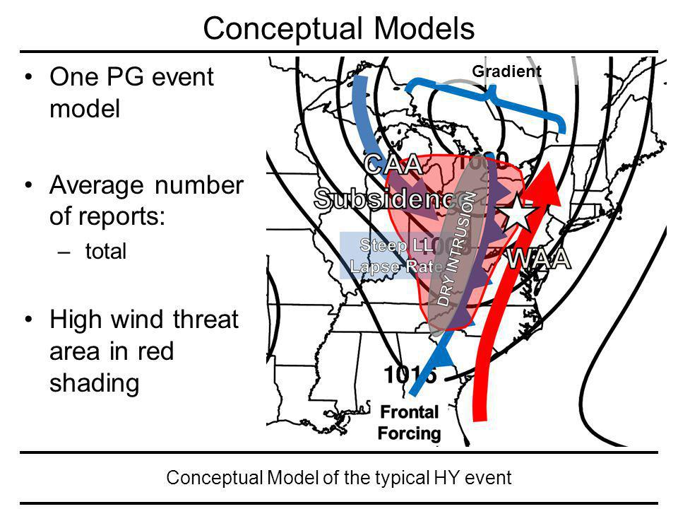 Conceptual Model of the typical HY event Conceptual Models One PG event model Average number of reports: – total High wind threat area in red shading Gradient