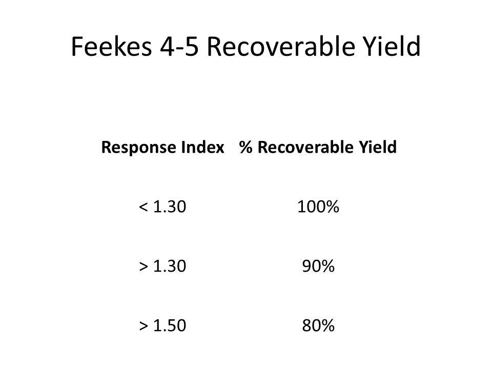 Response Index% Recoverable Yield < 1.30100% > 1.3090% > 1.5080%