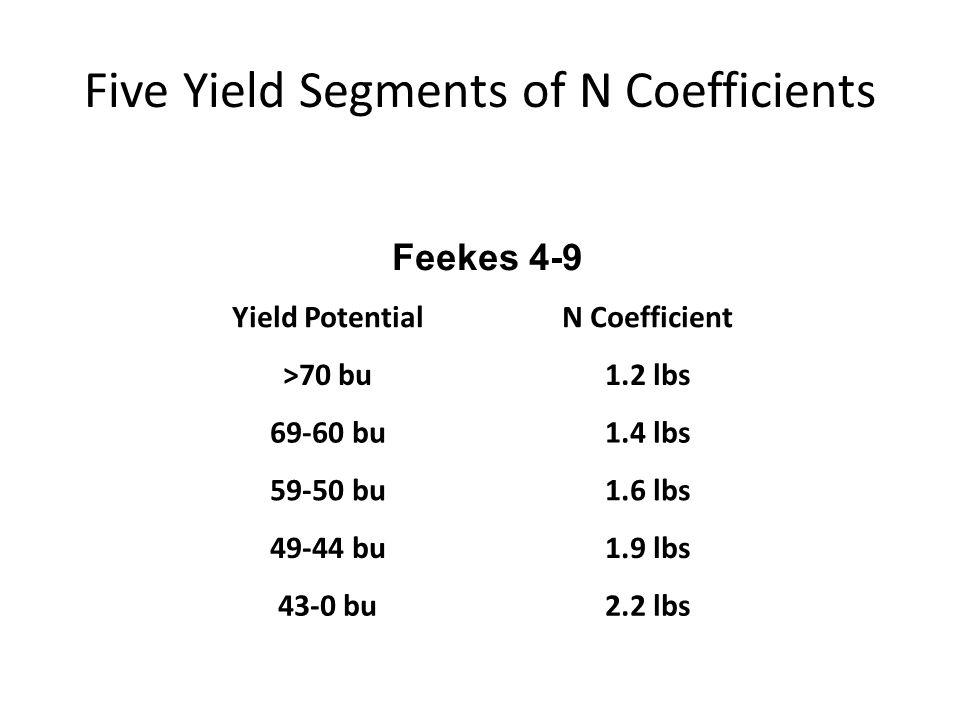 Feekes 4-9 Yield PotentialN Coefficient >70 bu1.2 lbs 69-60 bu1.4 lbs 59-50 bu1.6 lbs 49-44 bu1.9 lbs 43-0 bu2.2 lbs Five Yield Segments of N Coeffici
