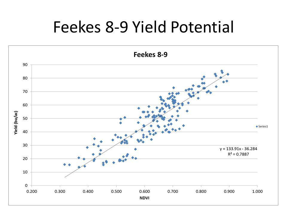 Feekes 8-9 Yield Potential