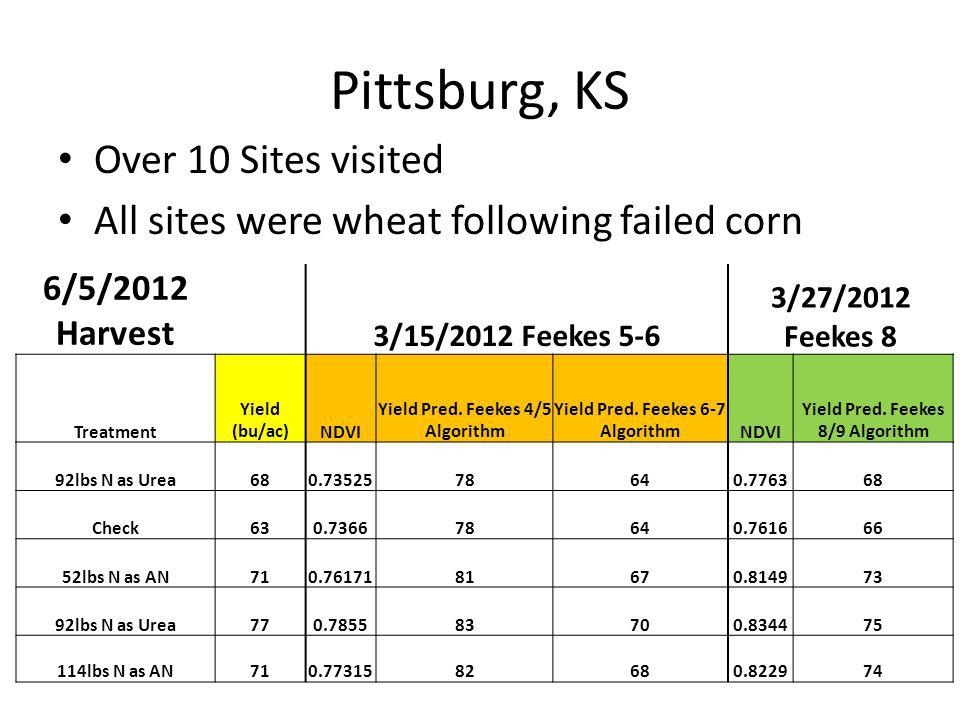 Pittsburg, KS Over 10 Sites visited All sites were wheat following failed corn 6/5/2012 Harvest 3/15/2012 Feekes 5-6 3/27/2012 Feekes 8 Treatment Yield (bu/ac)NDVI Yield Pred.
