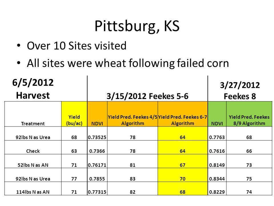 Pittsburg, KS Over 10 Sites visited All sites were wheat following failed corn 6/5/2012 Harvest 3/15/2012 Feekes 5-6 3/27/2012 Feekes 8 Treatment Yiel
