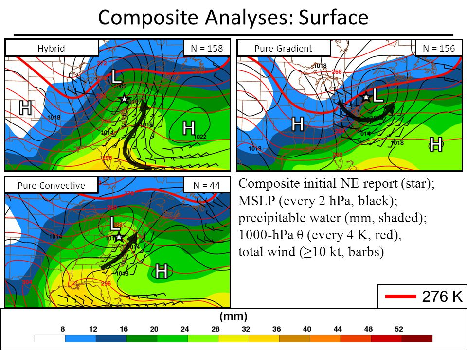 Composite Analyses: Surface Composite initial NE report (star); MSLP (every 2 hPa, black); precipitable water (mm, shaded); 1000-hPa θ (every 4 K, red), total wind (10 kt, barbs) (mm) 276 K Pure Convective N = 44 Pure GradientN = 156 N = 158Hybrid